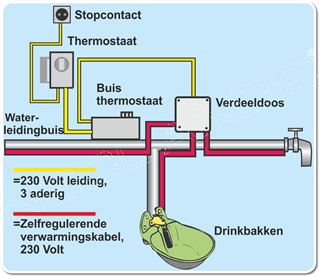 Aansluitschema verwarmingskabels